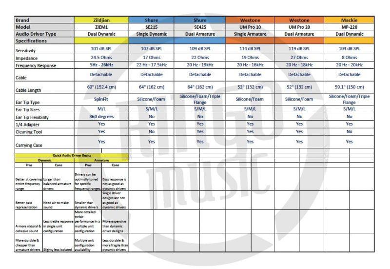 Zildjian Professional In Ear Monitor ZIEM1 Drum Drummers Batteria Auricolari Comparison Chart Shure Se215 Se425